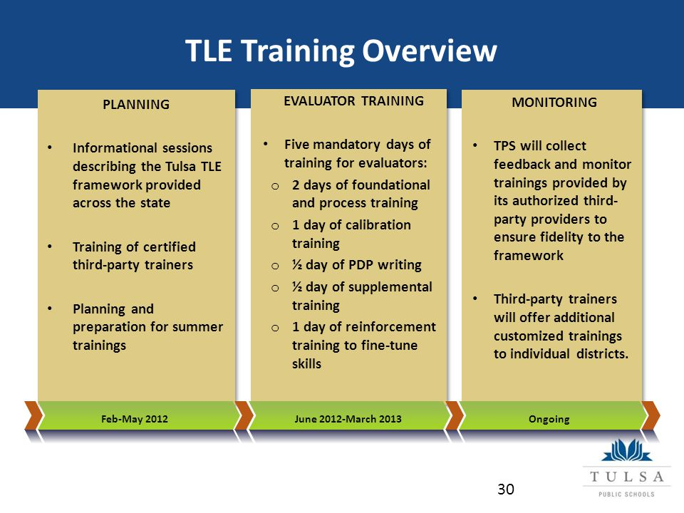 MONITORING TPS will collect feedback and monitor trainings provided by its authorized third- party providers to ensure fidelity to the framework Third-party trainers will offer additional customized trainings to individual districts.