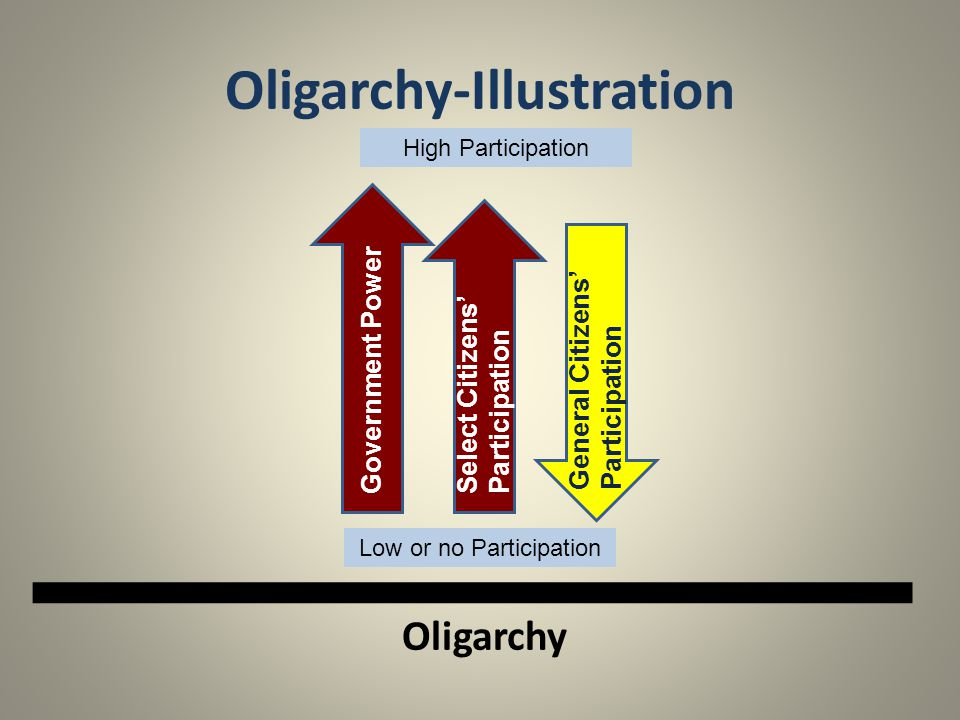 Oligarchy-Illustration Oligarchy Government Power General Citizens' Participation Select Citizens' Participation Low or no Participation High Particip