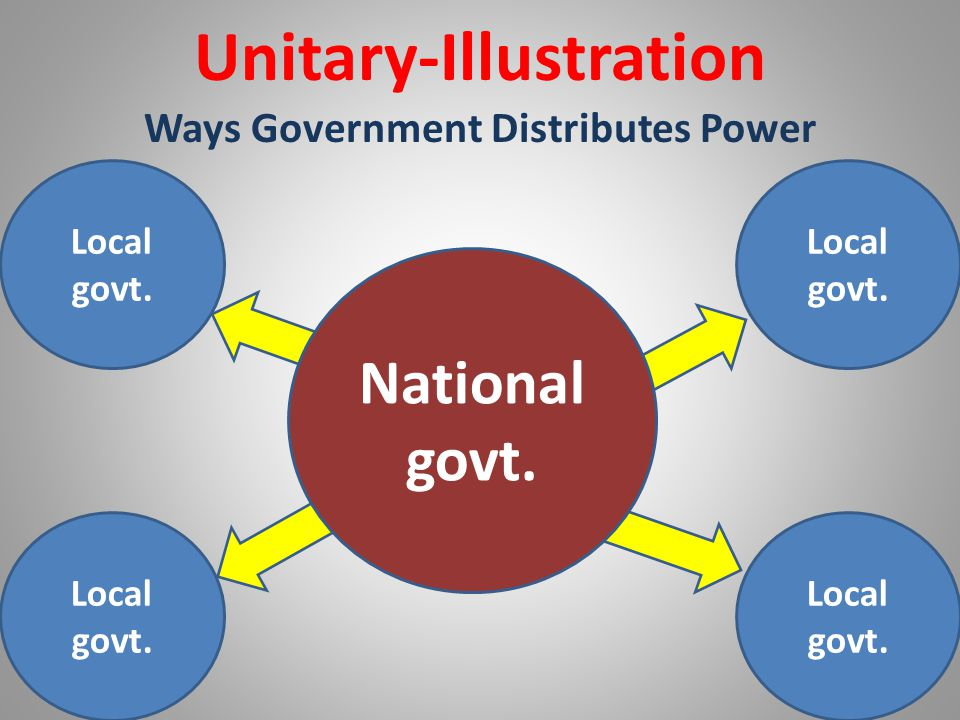 Federal Definition-Power is shared between national and local governments.
