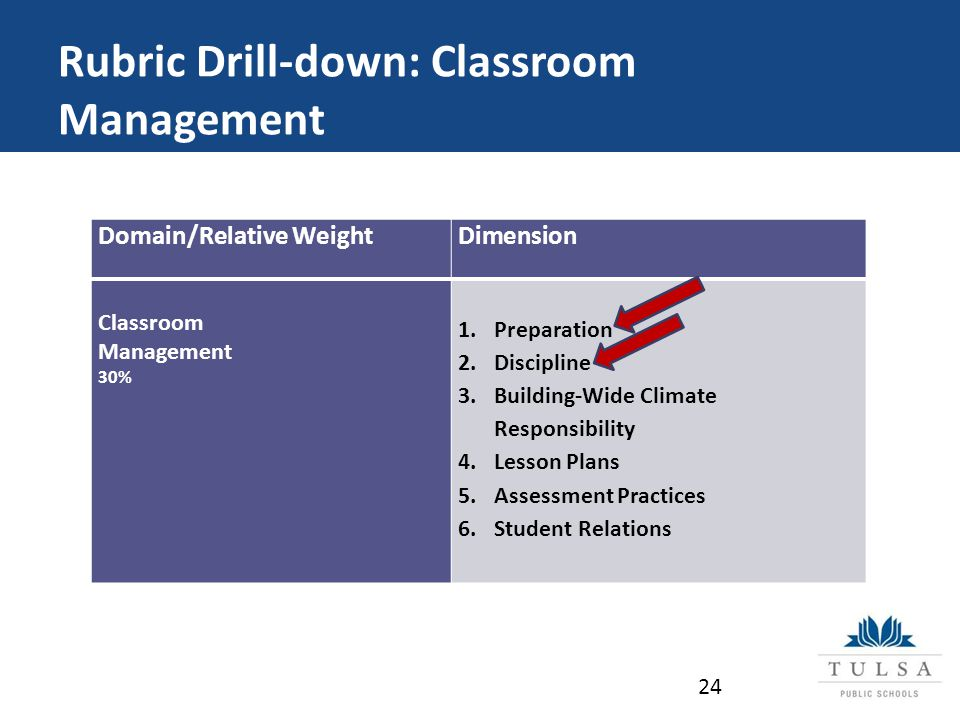 Rubric Drill-down: Classroom Management Domain/Relative WeightDimension Classroom Management 30% 1.Preparation 2.Discipline 3.Building-Wide Climate Responsibility 4.Lesson Plans 5.Assessment Practices 6.Student Relations 24
