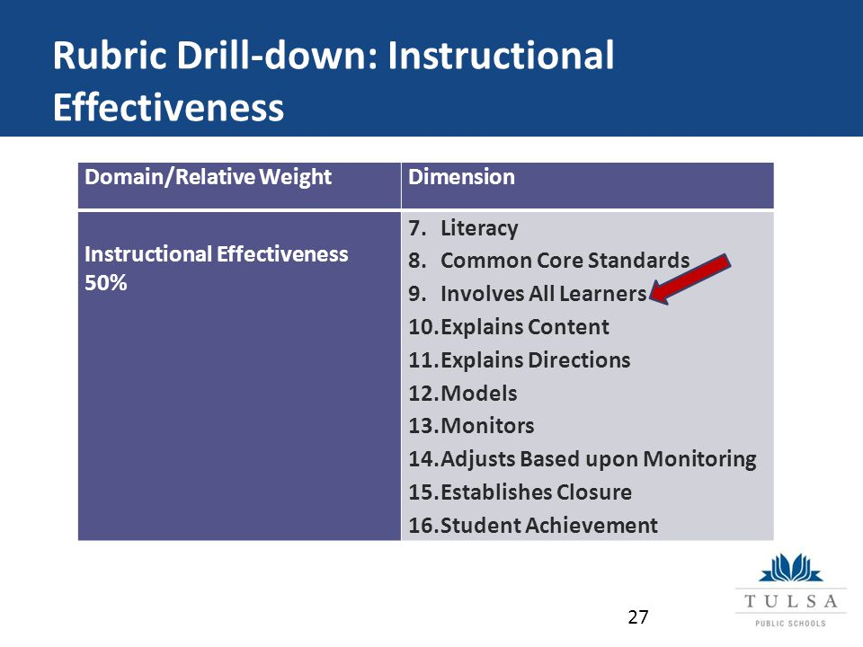 Rubric Drill-down: Instructional Effectiveness Domain/Relative WeightDimension Instructional Effectiveness 50% 7.Literacy 8.Common Core Standards 9.Involves All Learners 10.Explains Content 11.Explains Directions 12.Models 13.Monitors 14.Adjusts Based upon Monitoring 15.Establishes Closure 16.Student Achievement 27