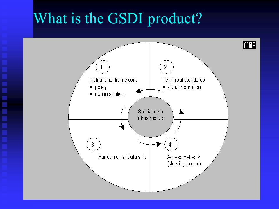 What is the GSDI product