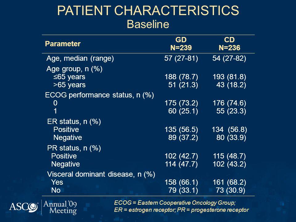 PATIENT CHARACTERISTICS Baseline Parameter GD N=239 CD N=236 Age, median (range)57 (27-81)54 (27-82) Age group, n (%) ≤65 years >65 years 188 (78.7) 51 (21.3) 193 (81.8) 43 (18.2) ECOG performance status, n (%) 0 1 175 (73.2) 60 (25.1) 176 (74.6) 55 (23.3) ER status, n (%) Positive Negative 135 (56.5) 89 (37.2) 134 (56.8) 80 (33.9) PR status, n (%) Positive Negative 102 (42.7) 114 (47.7) 115 (48.7) 102 (43.2) Visceral dominant disease, n (%) Yes No 158 (66.1) 79 (33.1) 161 (68.2) 73 (30.9) ECOG = Eastern Cooperative Oncology Group; ER = estrogen receptor; PR = progesterone receptor