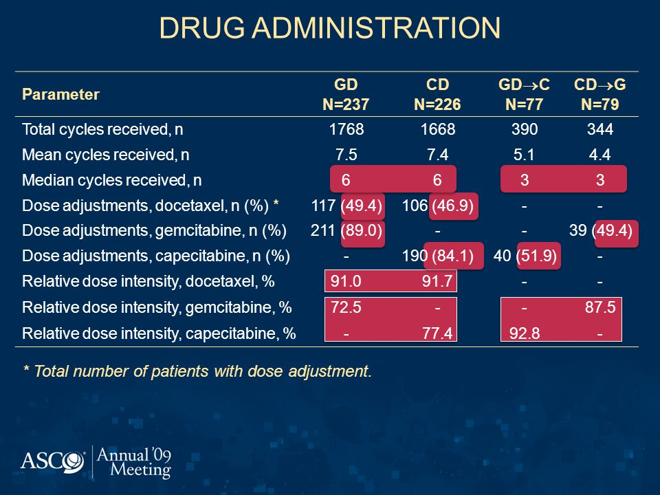 DRUG ADMINISTRATION Parameter GD N=237 CD N=226 GD  C N=77 CD  G N=79 Total cycles received, n17681668390344 Mean cycles received, n7.57.45.14.4 Median cycles received, n6633 Dose adjustments, docetaxel, n (%) *117 (49.4)106 (46.9)-- Dose adjustments, gemcitabine, n (%)211 (89.0)--39 (49.4) Dose adjustments, capecitabine, n (%)-190 (84.1)40 (51.9)- Relative dose intensity, docetaxel, %91.091.7-- Relative dose intensity, gemcitabine, %72.5--87.5 Relative dose intensity, capecitabine, %-77.492.8- * Total number of patients with dose adjustment.