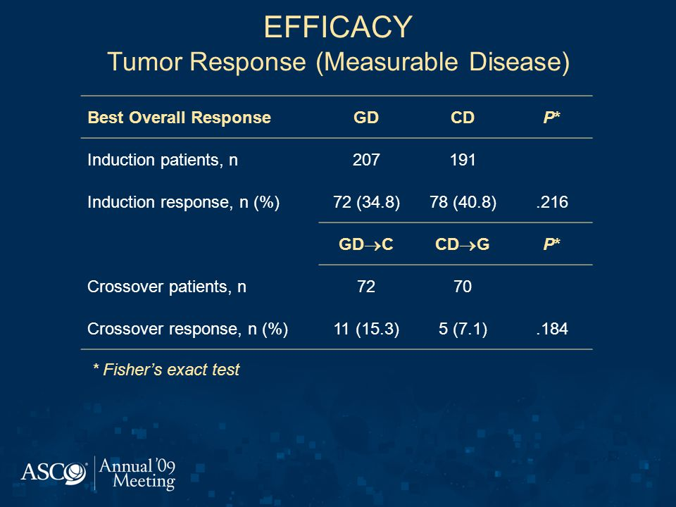 EFFICACY Tumor Response (Measurable Disease) Best Overall ResponseGDCDP*P* Induction patients, n207191 Induction response, n (%)72 (34.8)78 (40.8).216 GD  CCD  G P*P* Crossover patients, n7270 Crossover response, n (%)11 (15.3)5 (7.1).184 * Fisher's exact test