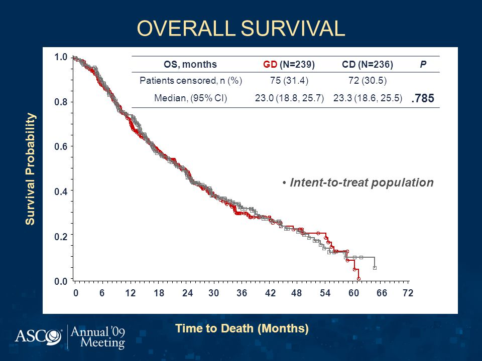 OVERALL SURVIVAL Survival Probability Time to Death (Months) 1.0 0.8 0.6 0.4 0.2 0.0 0 6 12 18 24 30 36 42 48 54 60 66 72 OS, monthsGD (N=239)CD (N=236)P Patients censored, n (%)75 (31.4)72 (30.5) Median, (95% CI)23.0 (18.8, 25.7)23.3 (18.6, 25.5).785 Intent-to-treat population