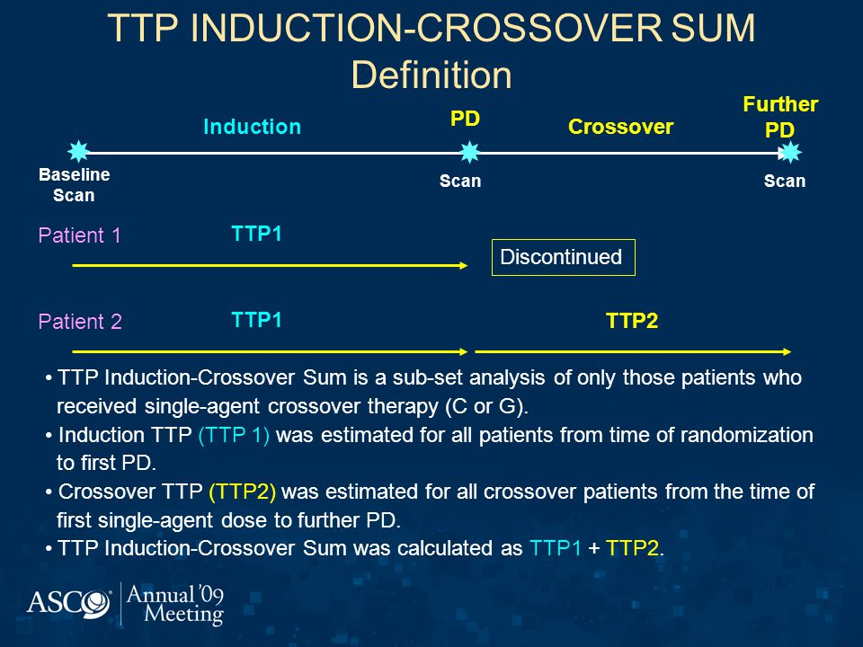 TTP INDUCTION-CROSSOVER SUM Definition Further PD Crossover Baseline Scan Induction   PD Scan Patient 1 TTP1 Discontinued Patient 2 TTP1 TTP2 TTP Induction-Crossover Sum is a sub-set analysis of only those patients who received single-agent crossover therapy (C or G).