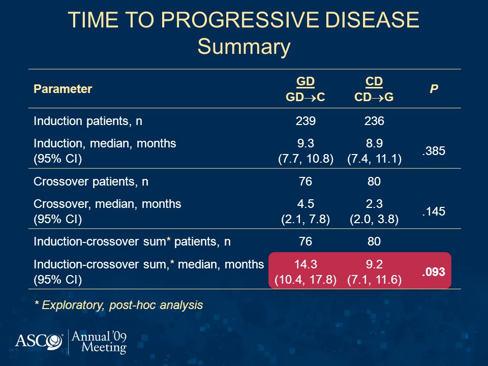 TIME TO PROGRESSIVE DISEASE Summary Parameter GD GD  C CD CD  G P Induction patients, n239236 Induction, median, months (95% CI) 9.3 (7.7, 10.8) 8.9 (7.4, 11.1).385 Crossover patients, n7680 Crossover, median, months (95% CI) 4.5 (2.1, 7.8) 2.3 (2.0, 3.8).145 Induction-crossover sum* patients, n7680 Induction-crossover sum,* median, months (95% CI) 14.3 (10.4, 17.8) 9.2 (7.1, 11.6).093 * Exploratory, post-hoc analysis