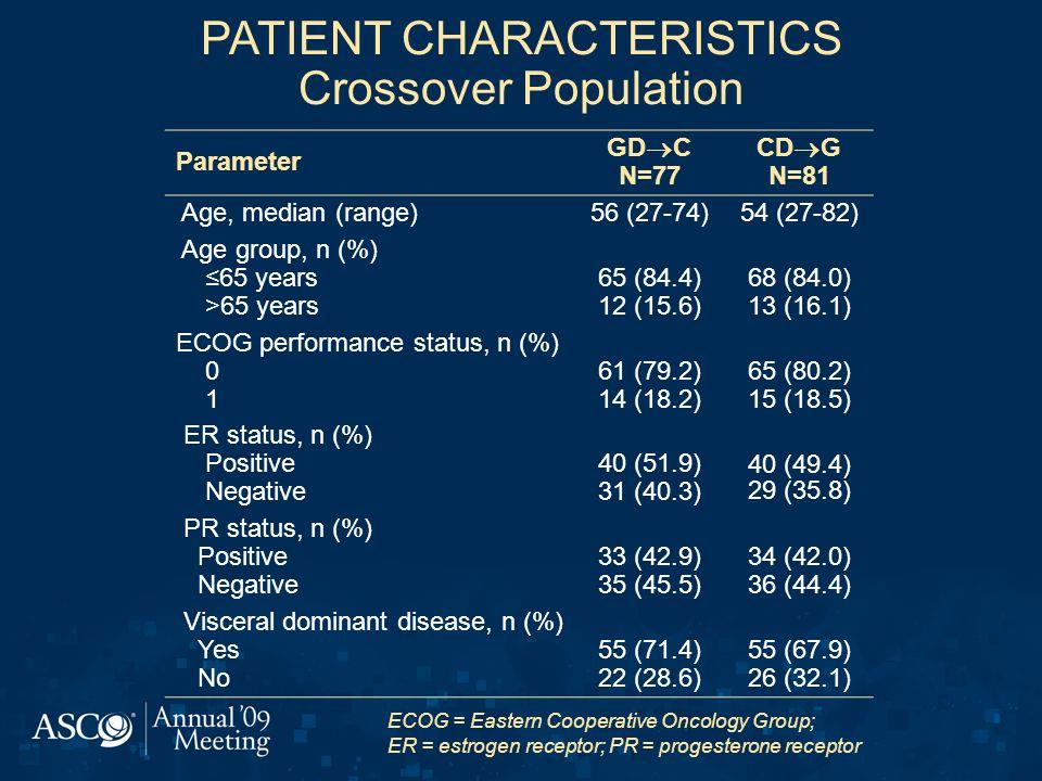 PATIENT CHARACTERISTICS Crossover Population Parameter GD  C N=77 CD  G N=81 Age, median (range)56 (27-74)54 (27-82) Age group, n (%) ≤65 years >65 years 65 (84.4) 12 (15.6) 68 (84.0) 13 (16.1) ECOG performance status, n (%) 0 1 61 (79.2) 14 (18.2) 65 (80.2) 15 (18.5) ER status, n (%) Positive Negative 40 (51.9) 31 (40.3) 40 (49.4) 29 (35.8) PR status, n (%) Positive Negative 33 (42.9) 35 (45.5) 34 (42.0) 36 (44.4) Visceral dominant disease, n (%) Yes No 55 (71.4) 22 (28.6) 55 (67.9) 26 (32.1) ECOG = Eastern Cooperative Oncology Group; ER = estrogen receptor; PR = progesterone receptor