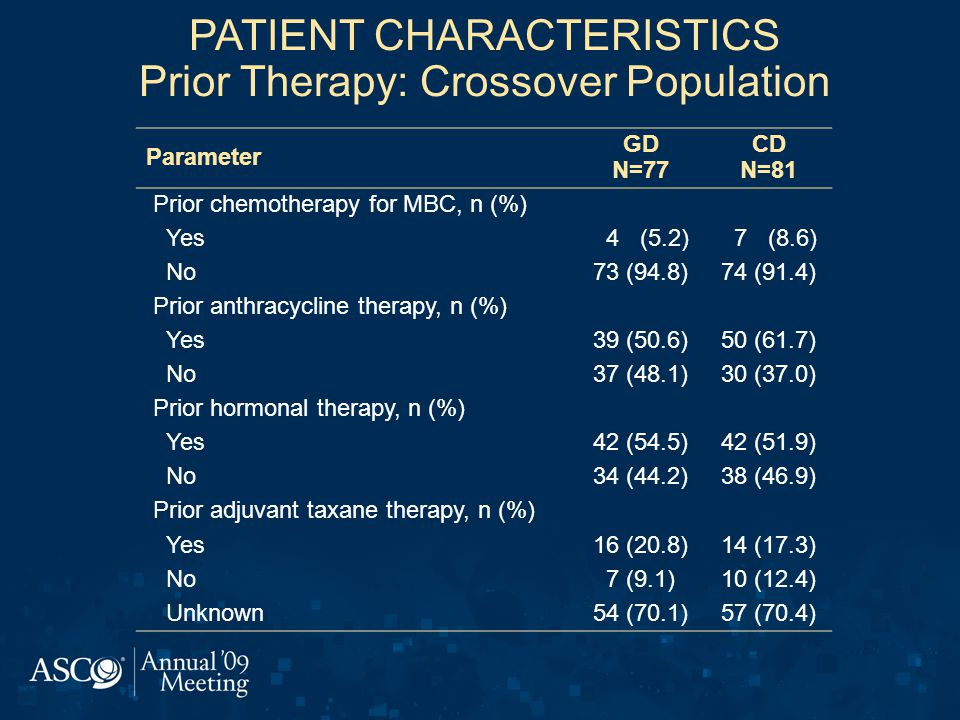 PATIENT CHARACTERISTICS Prior Therapy: Crossover Population Parameter GD N=77 CD N=81 Prior chemotherapy for MBC, n (%) Yes 4 (5.2) 7 (8.6) No73 (94.8)74 (91.4) Prior anthracycline therapy, n (%) Yes39 (50.6)50 (61.7) No37 (48.1)30 (37.0) Prior hormonal therapy, n (%) Yes42 (54.5)42 (51.9) No34 (44.2)38 (46.9) Prior adjuvant taxane therapy, n (%) Yes16 (20.8)14 (17.3) No7 (9.1)10 (12.4) Unknown54 (70.1)57 (70.4)