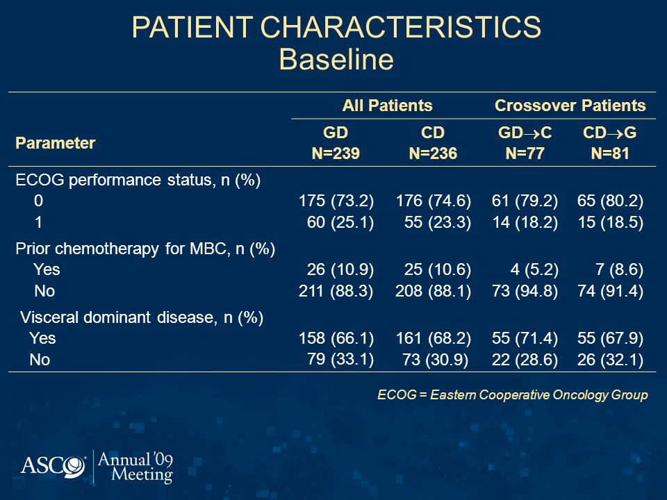 PATIENT CHARACTERISTICS Baseline All PatientsCrossover Patients Parameter GD N=239 CD N=236 GD  C N=77 CD  G N=81 ECOG performance status, n (%) 0 1 175 (73.2) 60 (25.1) 176 (74.6) 55 (23.3) 61 (79.2) 14 (18.2) 65 (80.2) 15 (18.5) Prior chemotherapy for MBC, n (%) Yes No 26 (10.9) 211 (88.3) 25 (10.6) 208 (88.1) 4 (5.2) 73 (94.8) 7 (8.6) 74 (91.4) Visceral dominant disease, n (%) Yes No 158 (66.1) 79 (33.1) 161 (68.2) 73 (30.9) 55 (71.4) 22 (28.6) 55 (67.9) 26 (32.1) ECOG = Eastern Cooperative Oncology Group