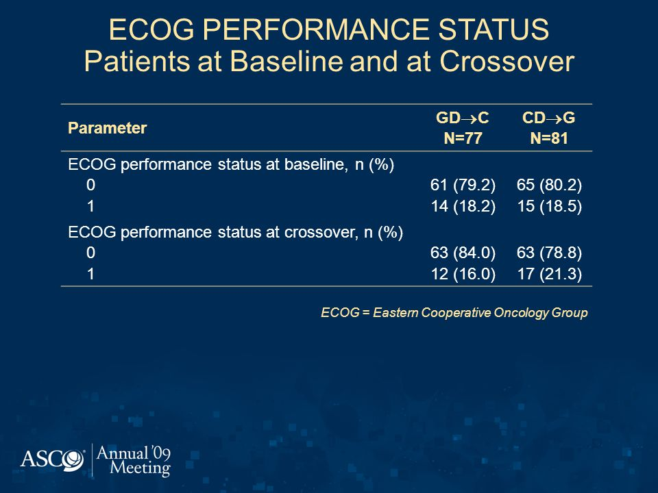 ECOG PERFORMANCE STATUS Patients at Baseline and at Crossover Parameter GD  C N=77 CD  G N=81 ECOG performance status at baseline, n (%) 0 1 61 (79.2) 14 (18.2) 65 (80.2) 15 (18.5) ECOG performance status at crossover, n (%) 0 1 63 (84.0) 12 (16.0) 63 (78.8) 17 (21.3) ECOG = Eastern Cooperative Oncology Group