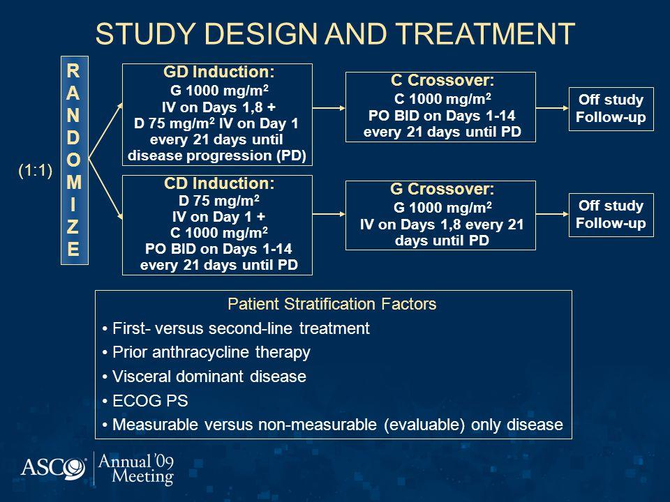 STUDY DESIGN AND TREATMENT Patient Stratification Factors First- versus second-line treatment Prior anthracycline therapy Visceral dominant disease ECOG PS Measurable versus non-measurable (evaluable) only disease RANDOMIZERANDOMIZE GD Induction: G 1000 mg/m 2 IV on Days 1,8 + D 75 mg/m 2 IV on Day 1 every 21 days until disease progression (PD) CD Induction: D 75 mg/m 2 IV on Day 1 + C 1000 mg/m 2 PO BID on Days 1-14 every 21 days until PD G Crossover: G 1000 mg/m 2 IV on Days 1,8 every 21 days until PD C Crossover: C 1000 mg/m 2 PO BID on Days 1-14 every 21 days until PD Off study Follow-up Off study Follow-up (1:1)