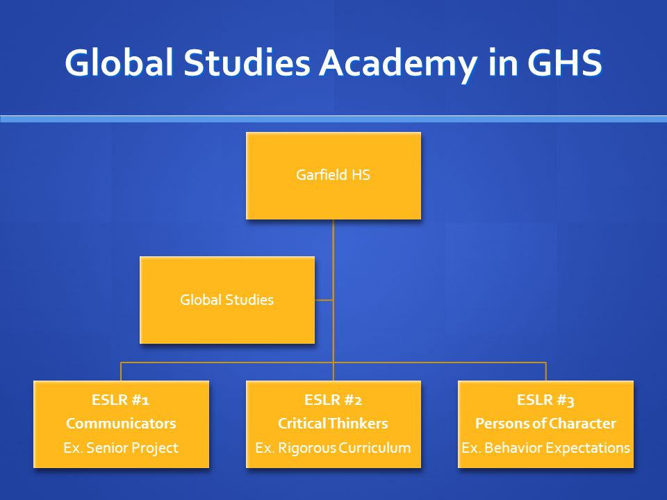 Global Studies Academy in GHS Garfield HS ESLR #1 Communicators Ex. Senior Project ESLR #2 Critical Thinkers Ex. Rigorous Curriculum ESLR #3 Persons o