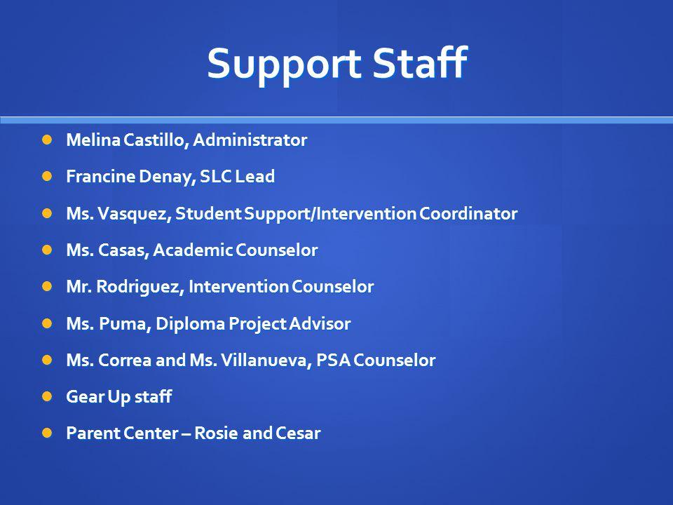 Support Staff Melina Castillo, Administrator Melina Castillo, Administrator Francine Denay, SLC Lead Francine Denay, SLC Lead Ms.