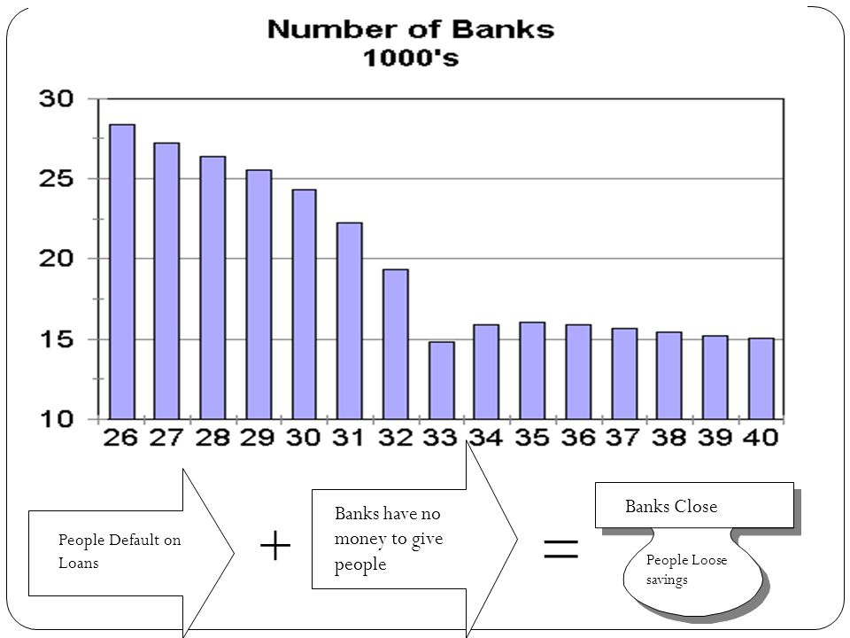 = + People Default on Loans Banks have no money to give people Banks Close People Loose savings