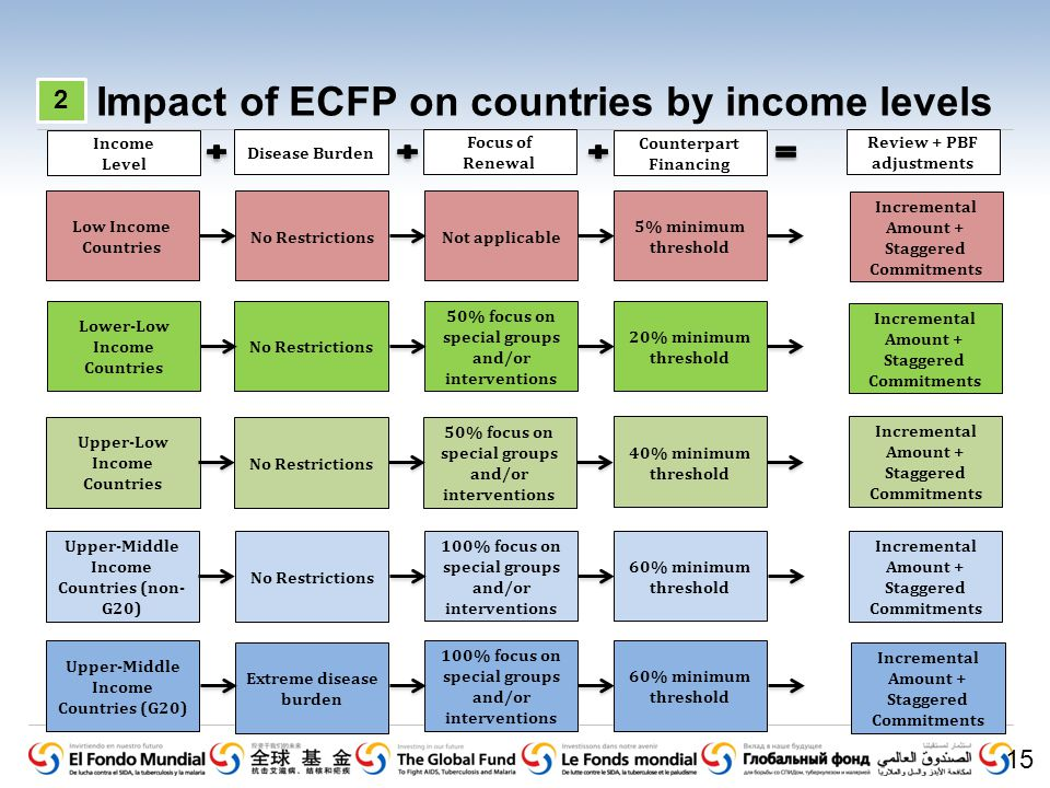 Impact of ECFP on countries by income levels 15 Income Level Low Income Countries Lower-Low Income Countries Upper-Low Income Countries Upper-Middle Income Countries (non- G20) Upper-Middle Income Countries (G20) Disease Burden No Restrictions Extreme disease burden Focus of Renewal Not applicable 50% focus on special groups and/or interventions 100% focus on special groups and/or interventions Counterpart Financing 5% minimum threshold 20% minimum threshold 40% minimum threshold 60% minimum threshold Review + PBF adjustments Incremental Amount + Staggered Commitments Incremental Amount + Staggered Commitments Incremental Amount + Staggered Commitments Incremental Amount + Staggered Commitments Incremental Amount + Staggered Commitments 2