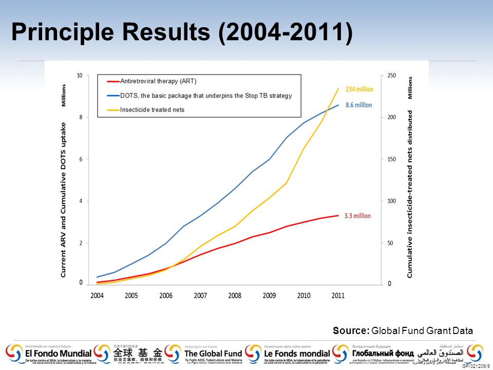 Principle Results (2004-2011) GP/021209/9 0 Source: Global Fund Grant Data January 2012