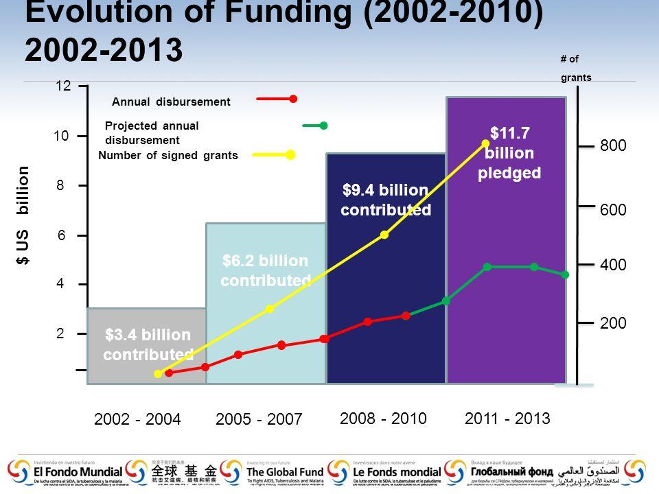 Evolution of Funding (2002-2010) 2002-2013 $ US billion $3.4 billion contribute d 2002 - 20042005 - 2007 2008 - 20102011 - 2013 2 12 6 10 8 4 $11.7 bi