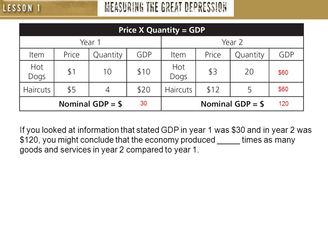 30 $60 120 If you looked at information that stated GDP in year 1 was $30 and in year 2 was $120, you might conclude that the economy produced _____ times as many goods and services in year 2 compared to year 1.