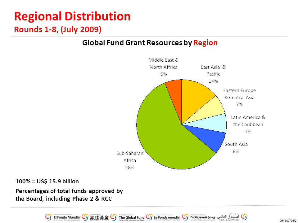 Regional Distribution Rounds 1-8, (July 2009) 100% = US$ 15.9 billion Percentages of total funds approved by the Board, including Phase 2 & RCC Global