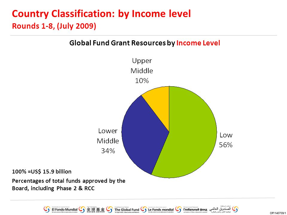 How are Grant Funds Used? Resources by Expenditure Component OP/140108/6