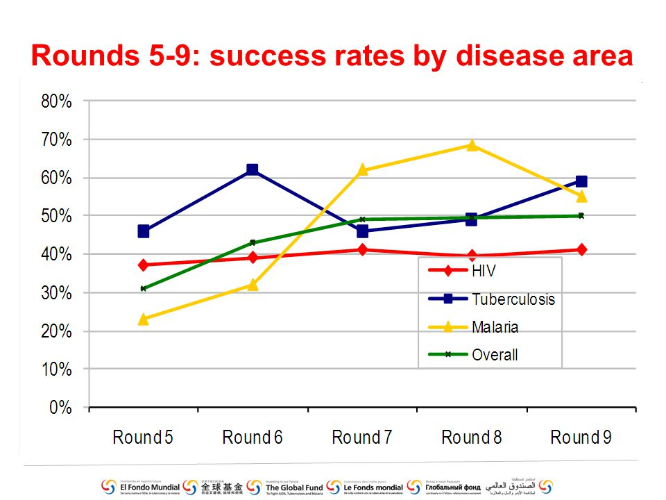 Rounds 5-9: success rates by disease area