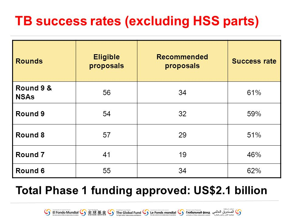 Round 9: HSS cross-cutting requests Round 9 Success rate 52% 43% 50% 50% Round 8 Success rate 56% 50% 50% 53%
