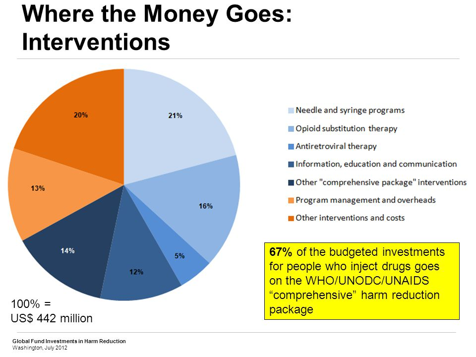Global Fund Investments in Harm Reduction Washington, July 2012 Where the Money Goes: Interventions 67% of the budgeted investments for people who inject drugs goes on the WHO/UNODC/UNAIDS comprehensive harm reduction package 100% = US$ 442 million
