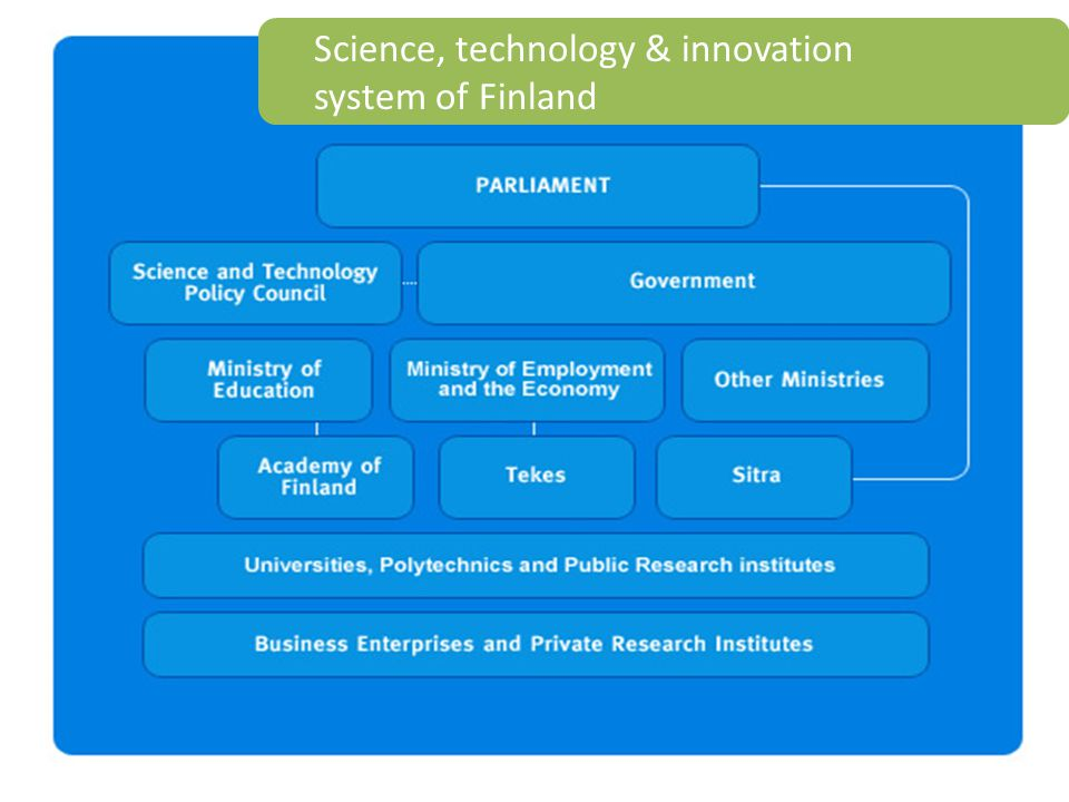 Science, technology & innovation system of Finland