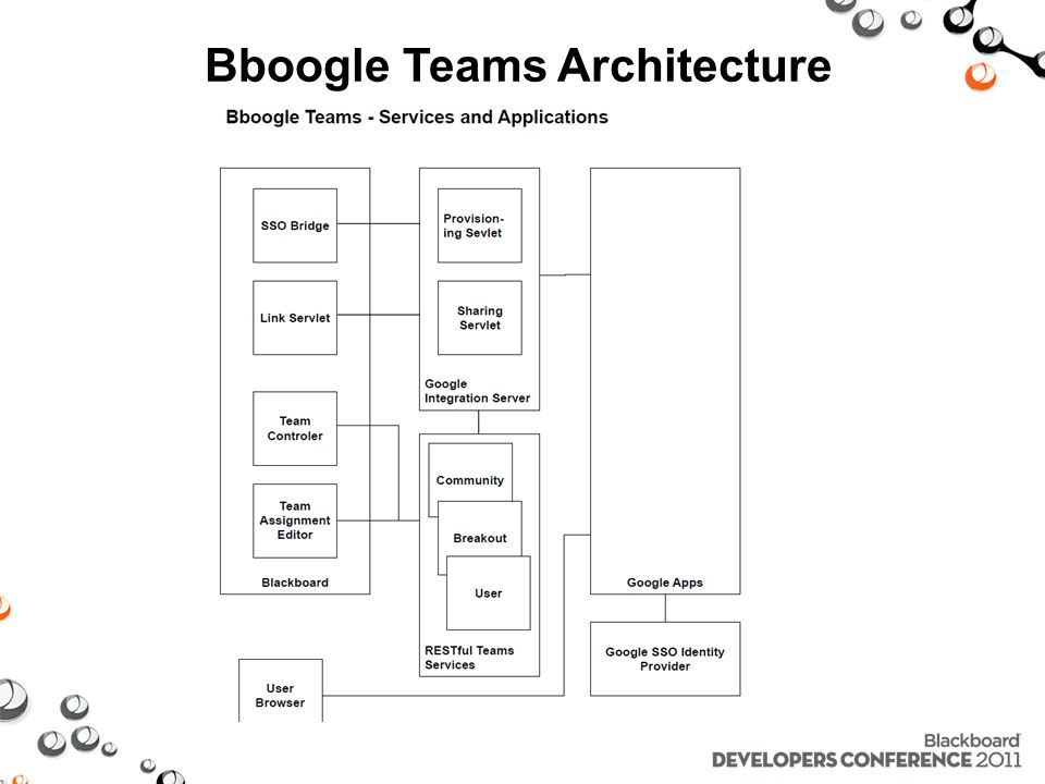 Bboogle Teams Architecture
