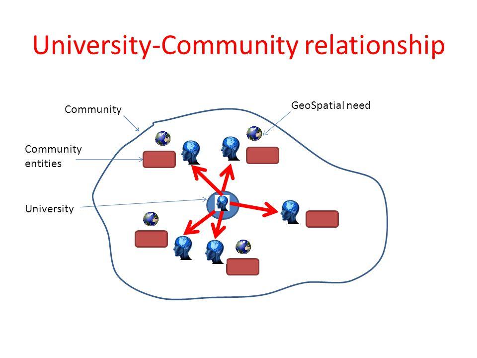 University-Community relationship Community University Community entities GeoSpatial need