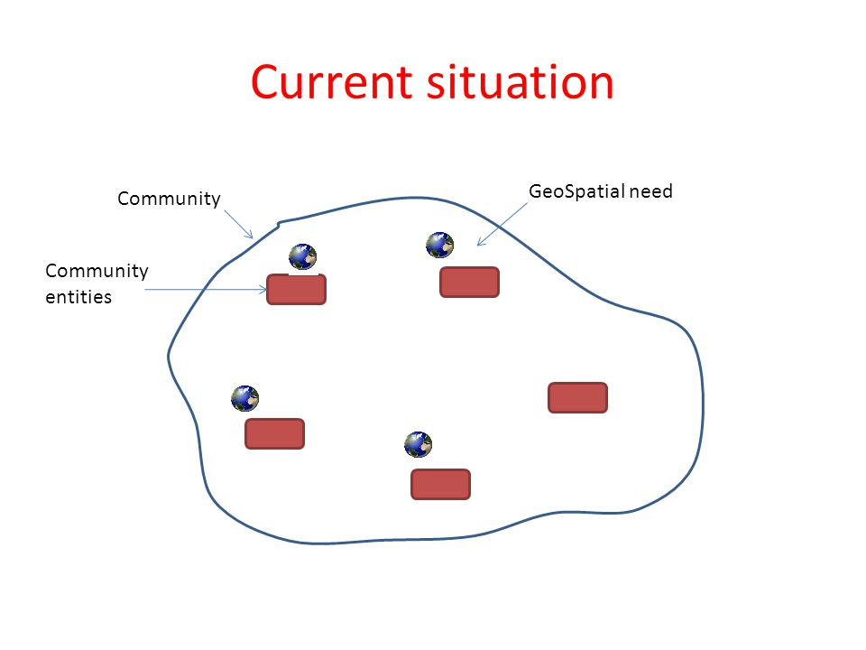 Current situation Community Community entities GeoSpatial need