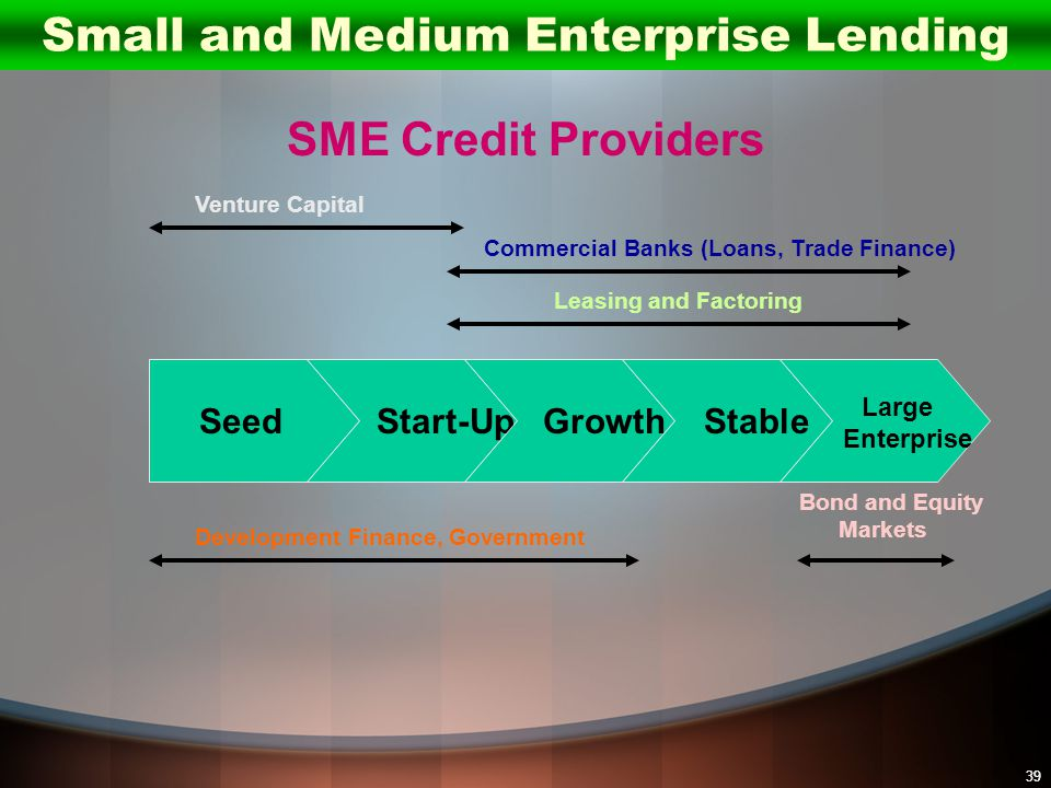 39 SME Credit Providers Seed Start-Up Growth Stable Large Enterprise Development Finance, Government Venture Capital Commercial Banks (Loans, Trade Fi