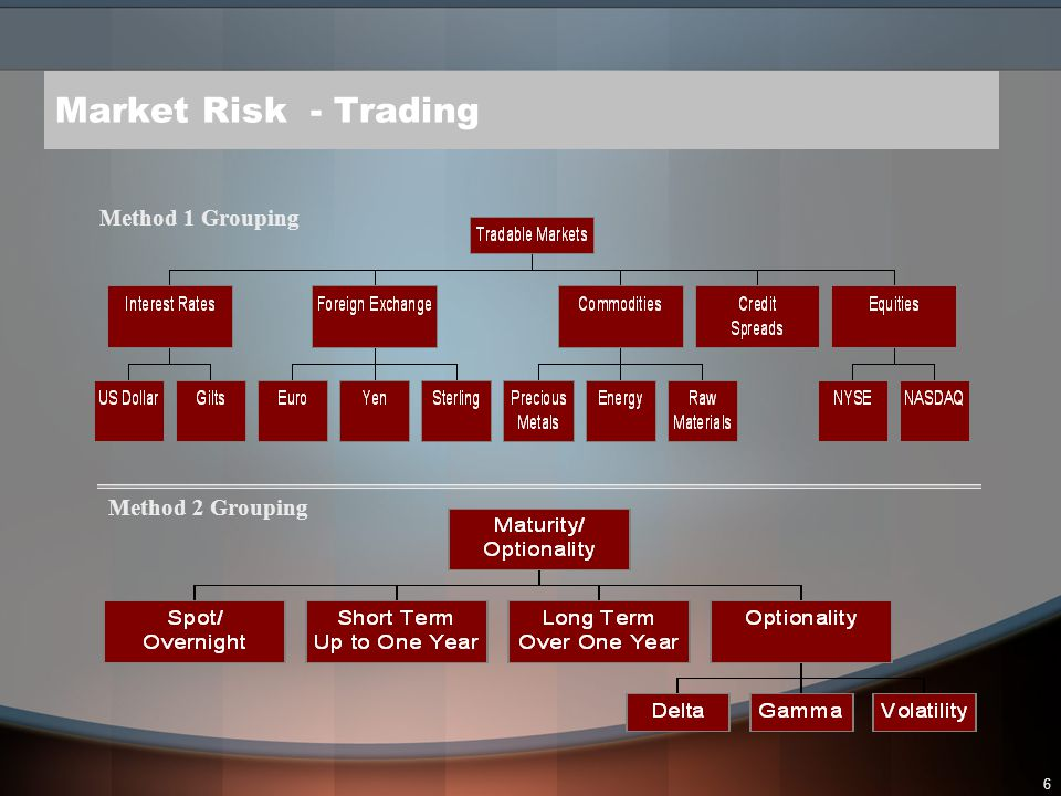 7 Market Risk – Value at Risk Value at Risk (VAR) is a process to calculate the potential loss in a trading portfolio VAR requires: –An accurate list of the bank's trading assets and liabilities –Current market prices and valuations for these assets and liabilities –A computer model to match up the trading portfolio with current prices, and then generate a mathematical distribution of potential losses –VAR is calculated daily and a limit is set on the acceptable loss amount