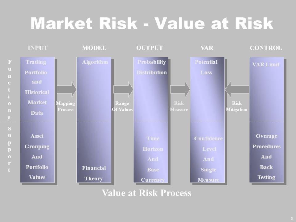 9 μ - 1σ+ 1σ Normal Distribution describing potential market values for a portfolio with linear risk characteristics Current Value = mean μ Potential gainsPotential losses Loss at 1 standard deviation Value at Risk