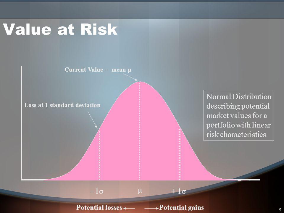 10 μ New Current Value = mean μ Potential gainsPotential losses Portfolio Distribution skewed by inclusion of call options purchased Value at Risk