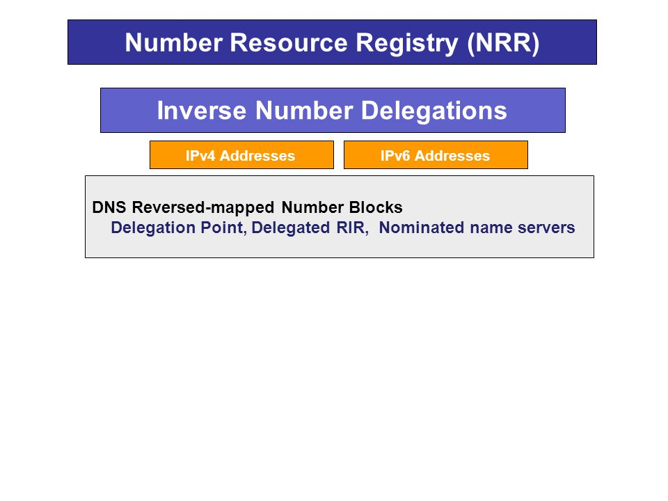Inverse Number Delegations DNS Reversed-mapped Number Blocks Delegation Point, Delegated RIR, Nominated name servers IPv4 AddressesIPv6 Addresses