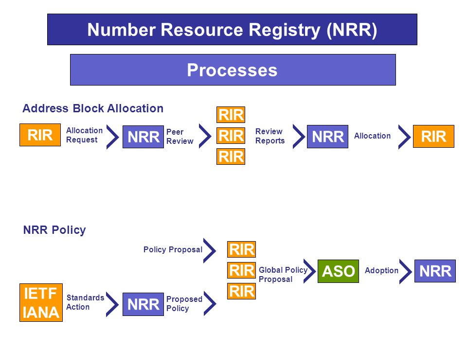 Number Resource Registry (NRR) Processes RIR Address Block Allocation Allocation Request RIR NRR Peer Review NRR Review Reports RIR Allocation NRR Policy RIR ASO Global Policy Proposal NRR Adoption IETF IANA Standards Action NRR Proposed Policy Policy Proposal
