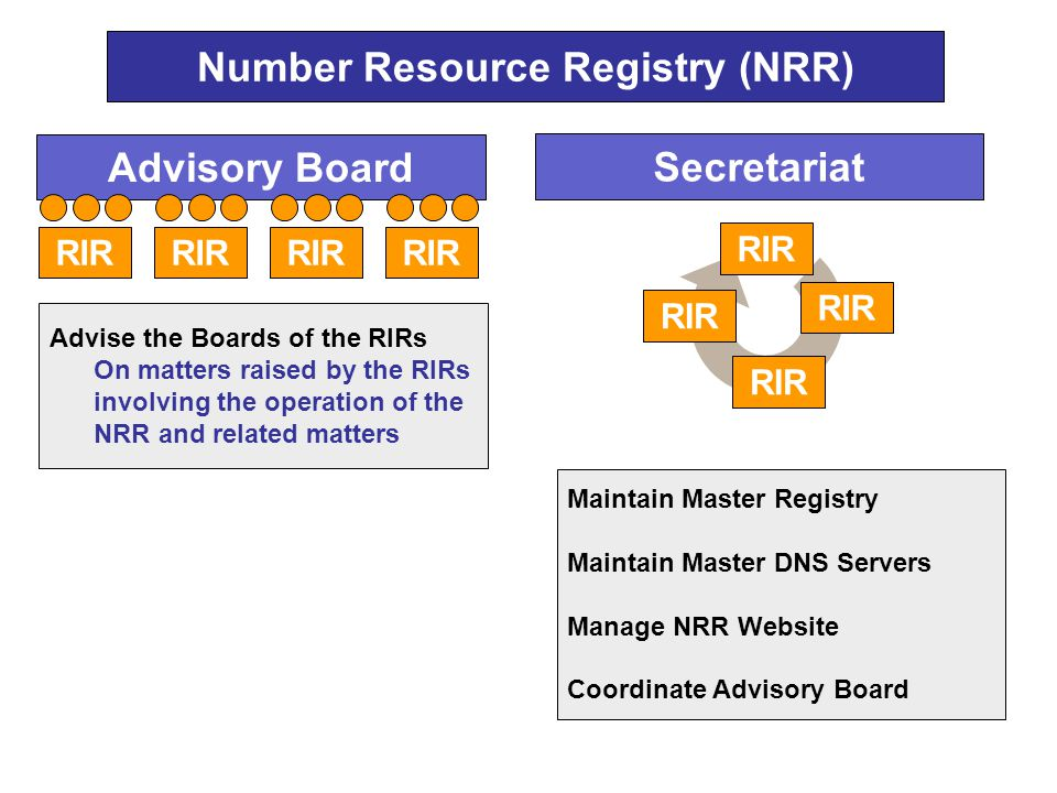 Number Resource Registry (NRR) Advisory Board Secretariat RIR Advise the Boards of the RIRs On matters raised by the RIRs involving the operation of the NRR and related matters RIR Maintain Master Registry Maintain Master DNS Servers Manage NRR Website Coordinate Advisory Board