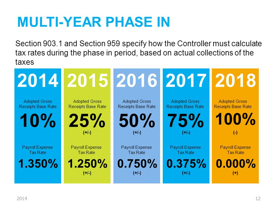 MULTI-YEAR PHASE IN 12 Section 903.1 and Section 959 specify how the Controller must calculate tax rates during the phase in period, based on actual c