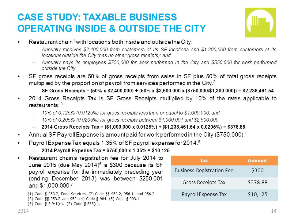 CASE STUDY: TAXABLE BUSINESS OPERATING INSIDE & OUTSIDE THE CITY Restaurant chain 1 with locations both inside and outside the City: –Annually receive