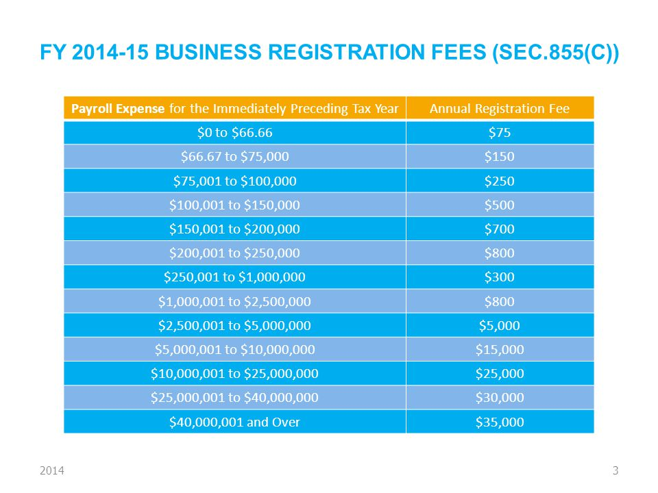 FY 2014-15 BUSINESS REGISTRATION FEES (SEC.855(C)) Payroll Expense for the Immediately Preceding Tax YearAnnual Registration Fee $0 to $66.66$75 $66.6