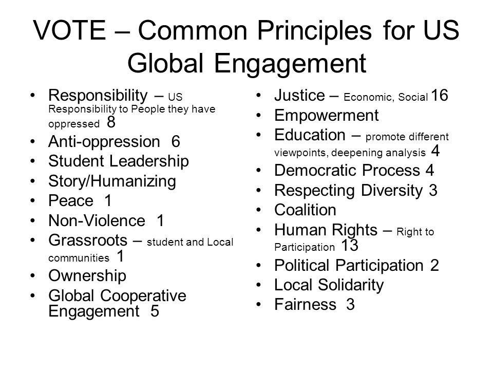 VOTE – Common Principles for US Global Engagement Responsibility – US Responsibility to People they have oppressed 8 Anti-oppression 6 Student Leadership Story/Humanizing Peace 1 Non-Violence 1 Grassroots – student and Local communities 1 Ownership Global Cooperative Engagement 5 Justice – Economic, Social 16 Empowerment Education – promote different viewpoints, deepening analysis 4 Democratic Process 4 Respecting Diversity 3 Coalition Human Rights – Right to Participation 13 Political Participation 2 Local Solidarity Fairness 3