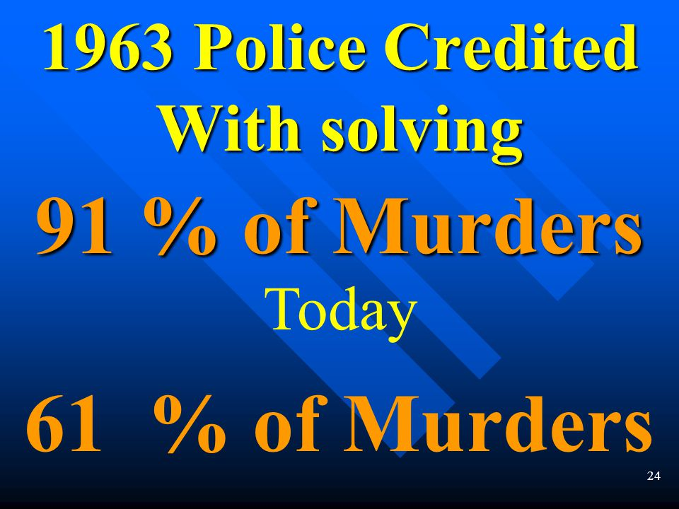 23 Clearance Rates for Violent and Property Crimes Unsolved 40% of murders 60% of rapes & arsons 75% of robberies 90% of home Burglaries
