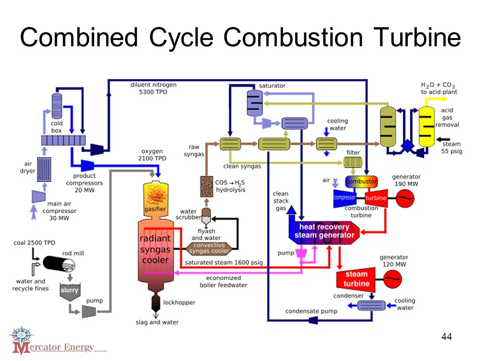 44 Combined Cycle Combustion Turbine
