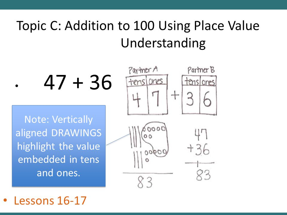 Topic C: Addition to 100 Using Place Value Understanding 47 + 36 Lessons 16-17 Note: Vertically aligned DRAWINGS highlight the value embedded in tens and ones.