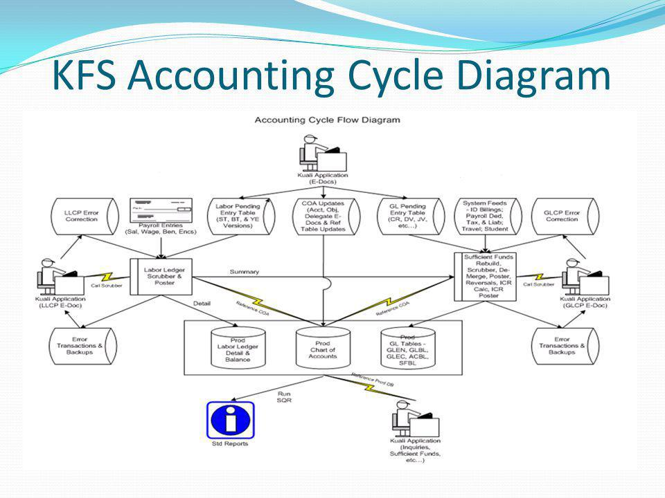KFS Accounting Cycle Diagram