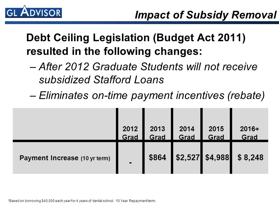 *Based on borrowing $40,500 each year for 4 years of dental school. 10 Year Repayment term. Impact of Subsidy Removal Debt Ceiling Legislation (Budget