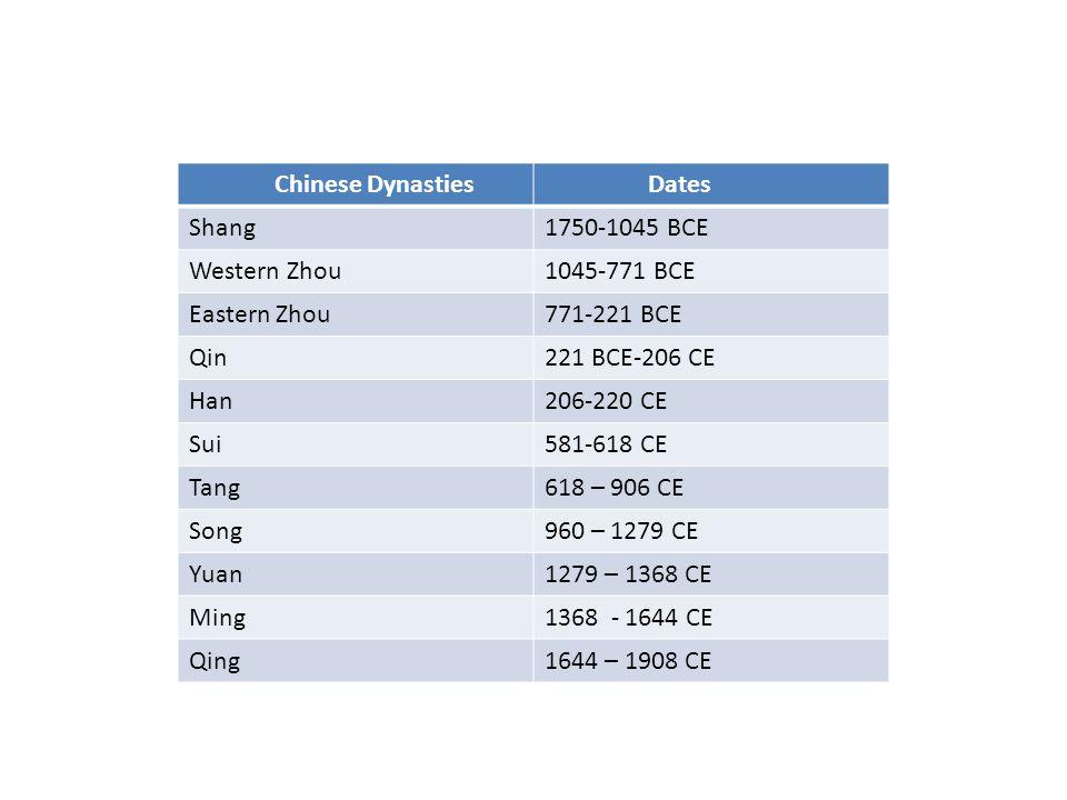 Chinese Dynasties Dates Shang1750-1045 BCE Western Zhou1045-771 BCE Eastern Zhou771-221 BCE Qin221 BCE-206 CE Han206-220 CE Sui581-618 CE Tang618 – 906 CE Song960 – 1279 CE Yuan1279 – 1368 CE Ming1368 - 1644 CE Qing1644 – 1908 CE